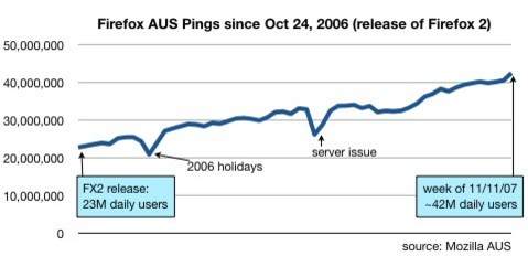 Firefox AUS pings since 24th Oct 2006